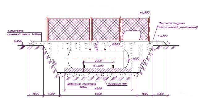 схема котлована для газгольдера